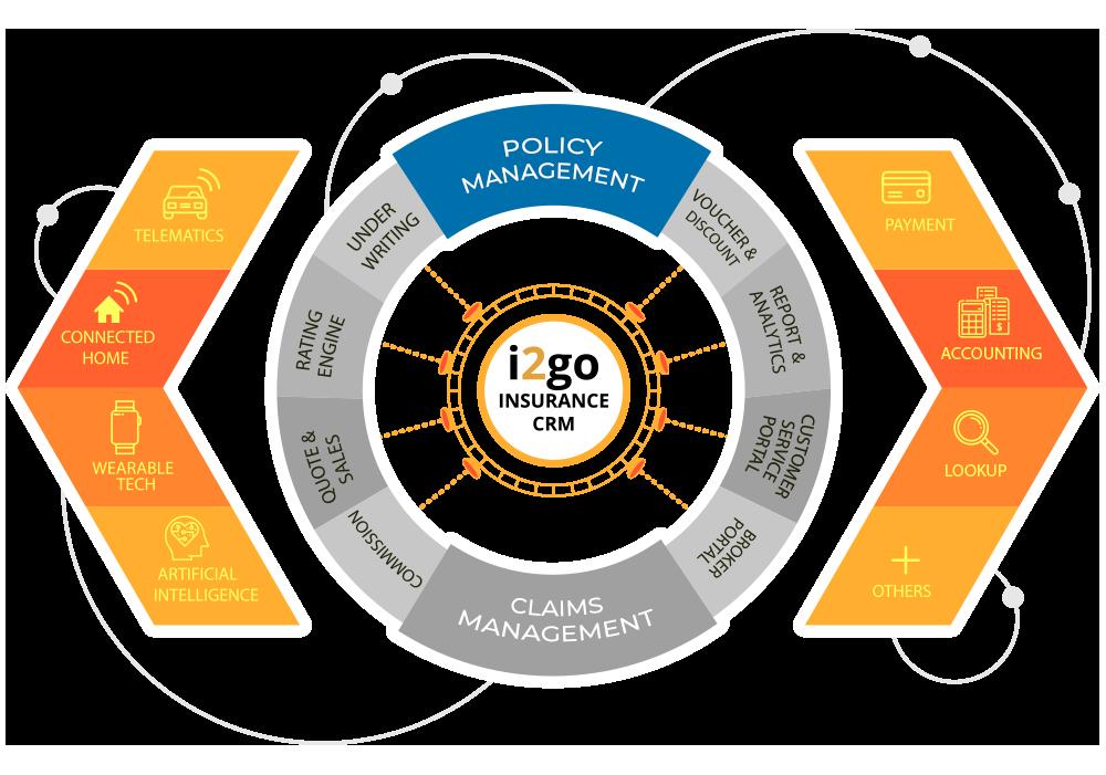 Image shows i2go crm & i2go features