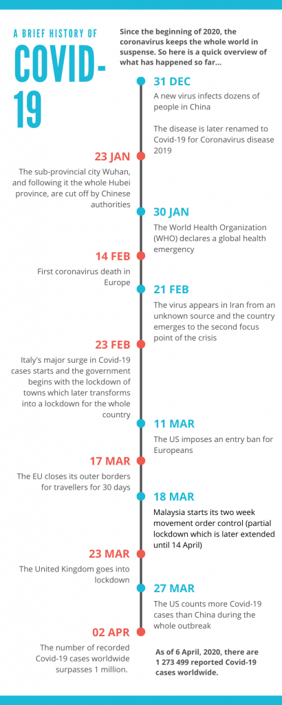 an infographic shows the covid 19 history timeline