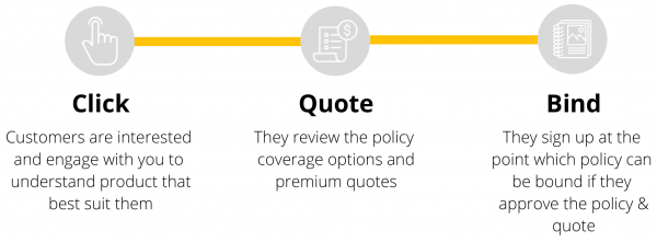 insurance software to click, quote and bind