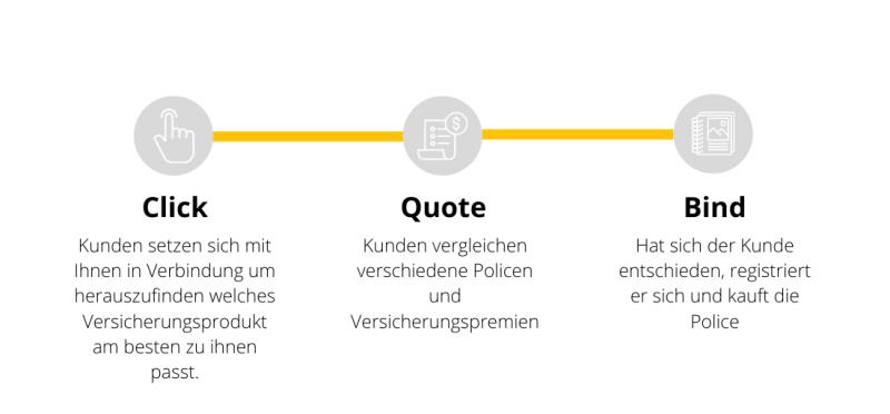 Klicken Sie auf die Prozessgrafik, zitieren Sie sie und binden Sie sie
