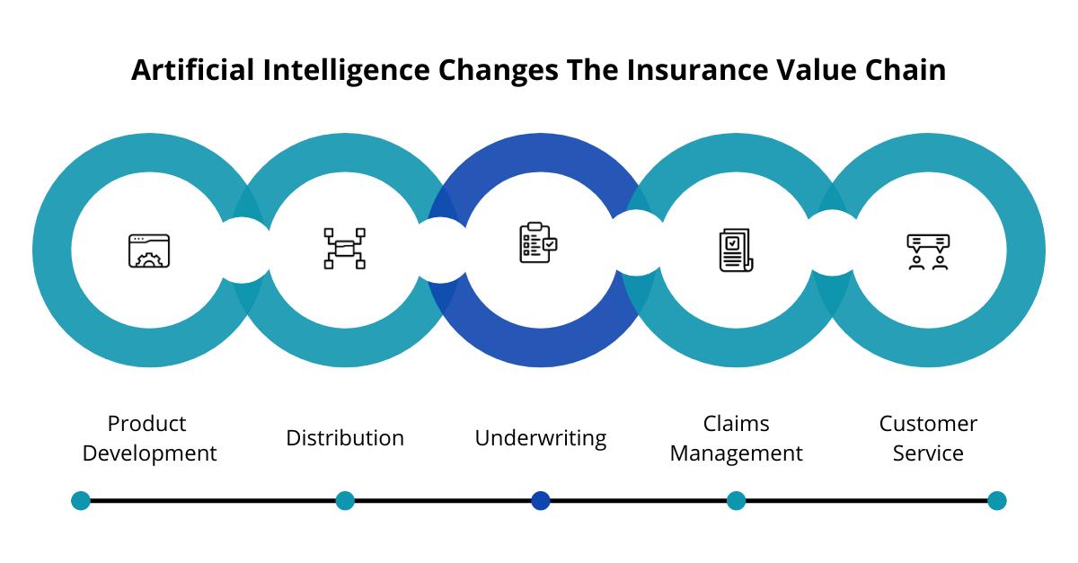 insurance value chain graphic
