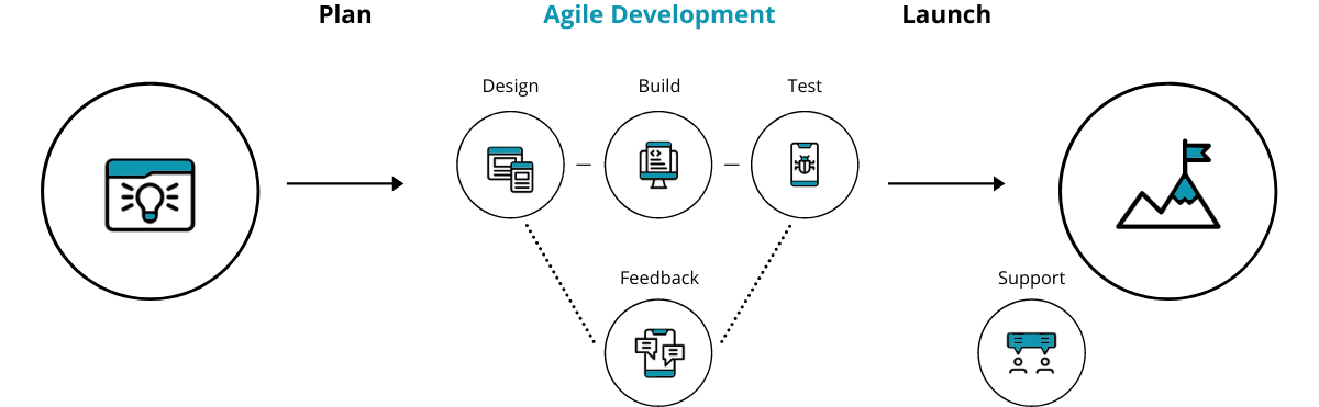 bespoke software development process